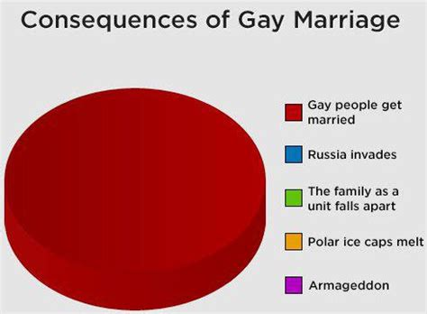 WriteWell: Gay Marriage Essay Example Outline Templates